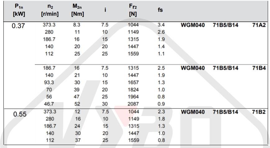 parametry výkonnosti šneková převodovka WGM040