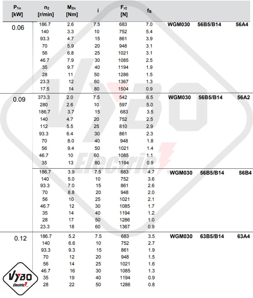 parametry výkonnosti převodovky WGM030