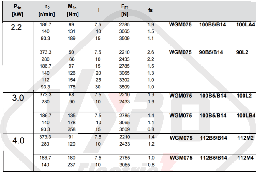 parametry výkonnosti převodovka WGM075