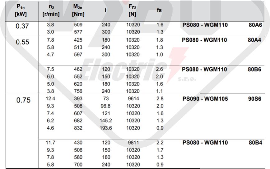parametry výkonnosti šneková převodovka WGM110