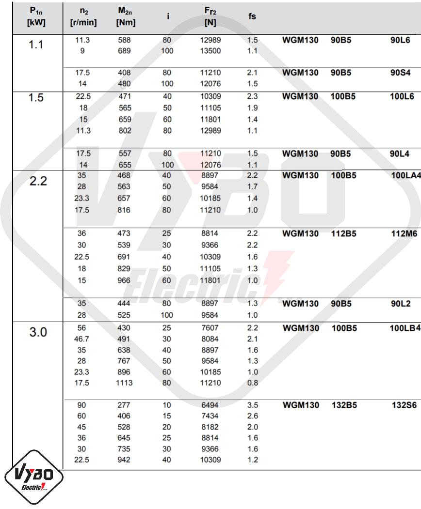 parametry výkonnosti šneková převodovka WGM130