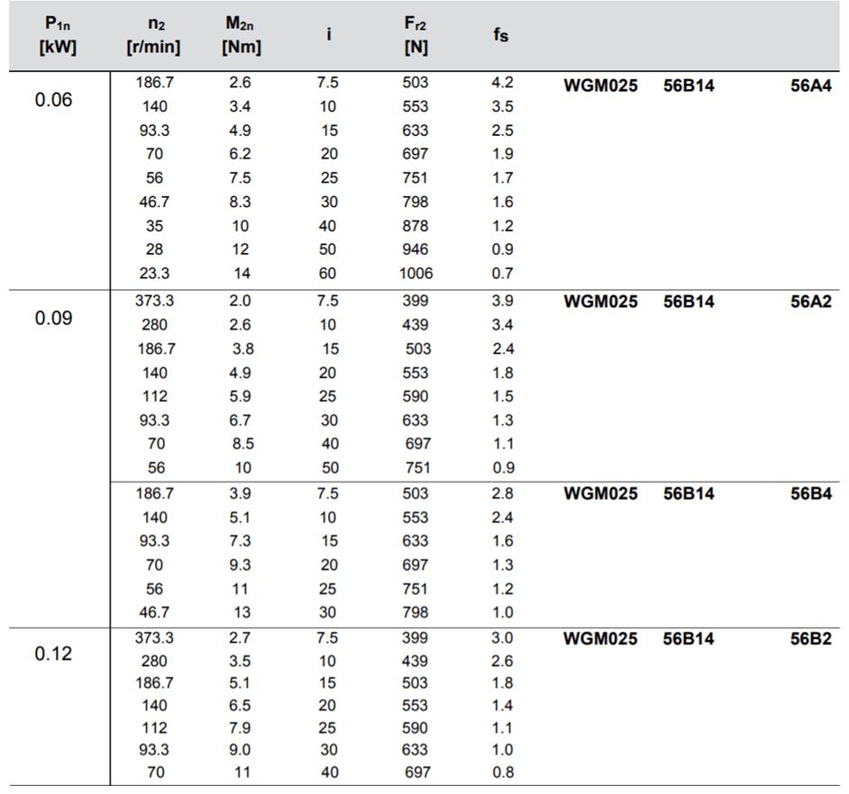 tabulka výběru převodovky převodovka WGM025