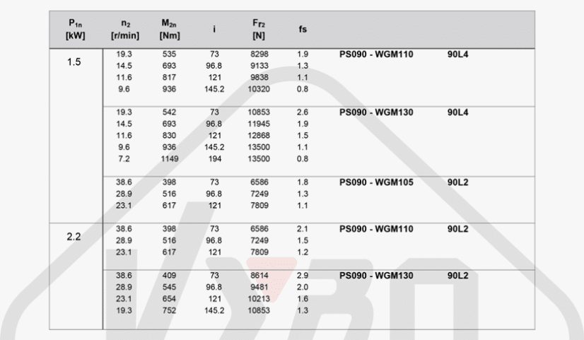 parametry výkonu mezipřevodovka čelní PS090